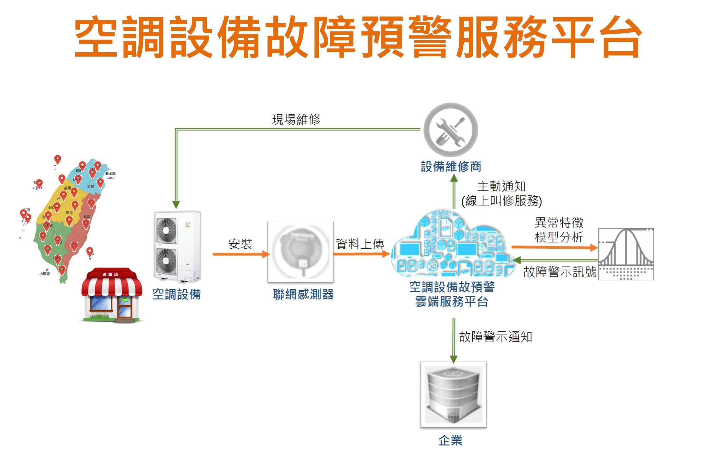 空調設備故障預警服務平台