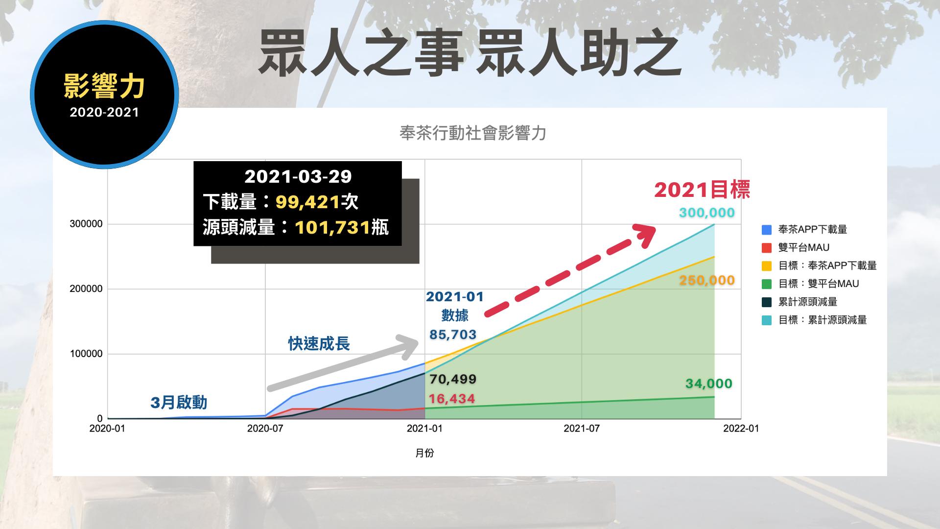 奉茶100_永續行動_2021公開版_夥伴使用 (2)